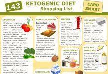 143 keto diet shopping list